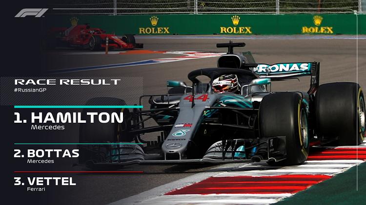 Botas i hap rrugën me urdhër, Hamilton arrin i pari në finish edhe në Rusi