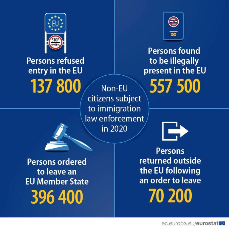 Shqiptarët, të dytët në botë për refuzimet e larta nga vendet e Bashkimit Europian