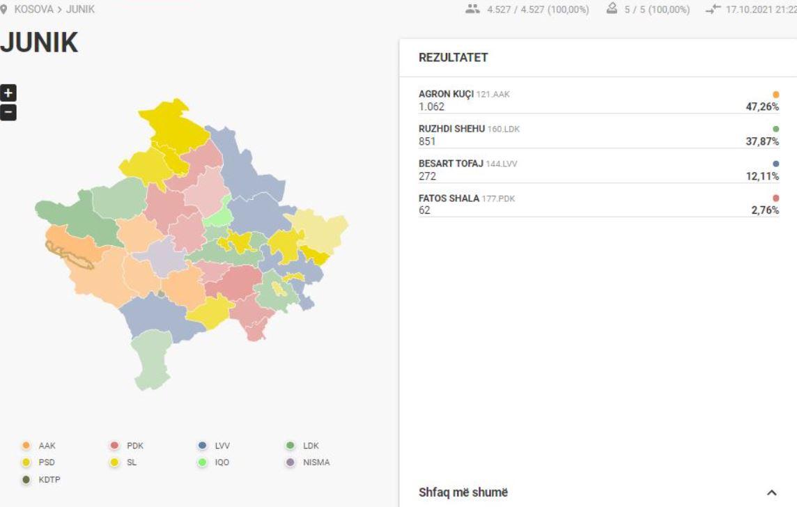 Komuna e parë që mbyll numërimin e votave në Kosovë